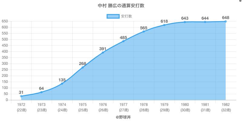 #中村 勝広の通算安打数