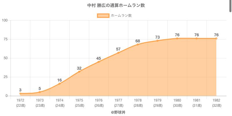 #中村 勝広の通算ホームラン数