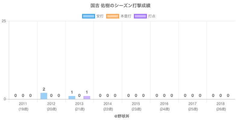 #国吉 佑樹のシーズン打撃成績