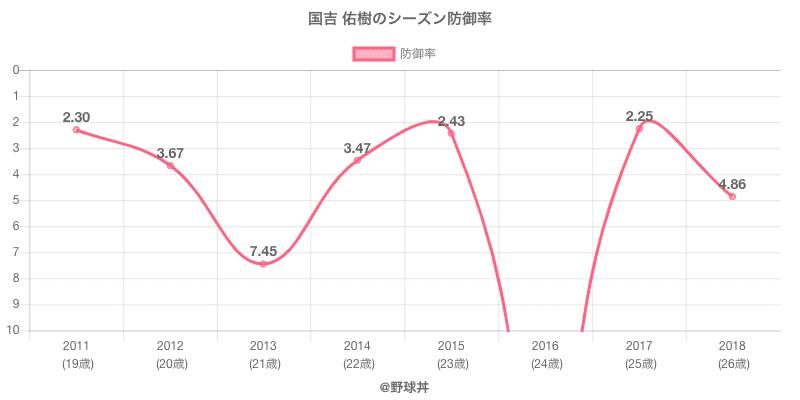 国吉 佑樹のシーズン防御率