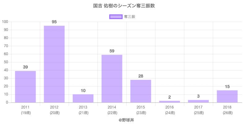 #国吉 佑樹のシーズン奪三振数
