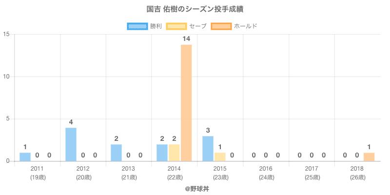 #国吉 佑樹のシーズン投手成績