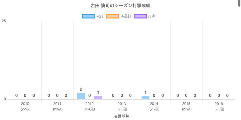 #岩田 慎司のシーズン打撃成績