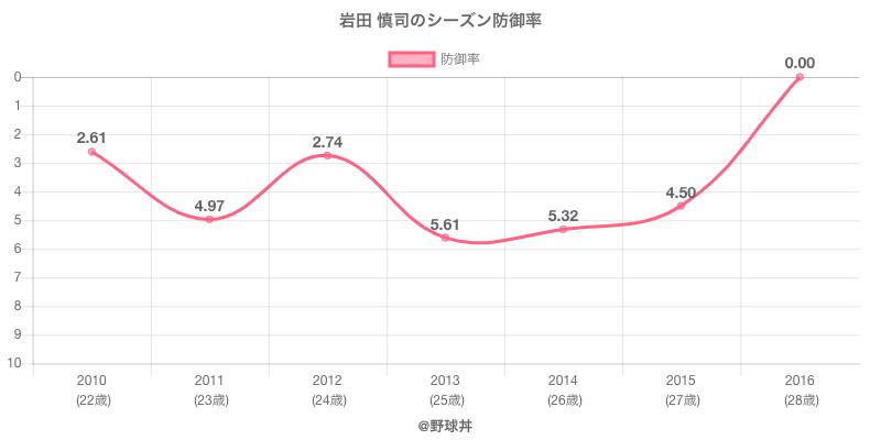 岩田 慎司のシーズン防御率