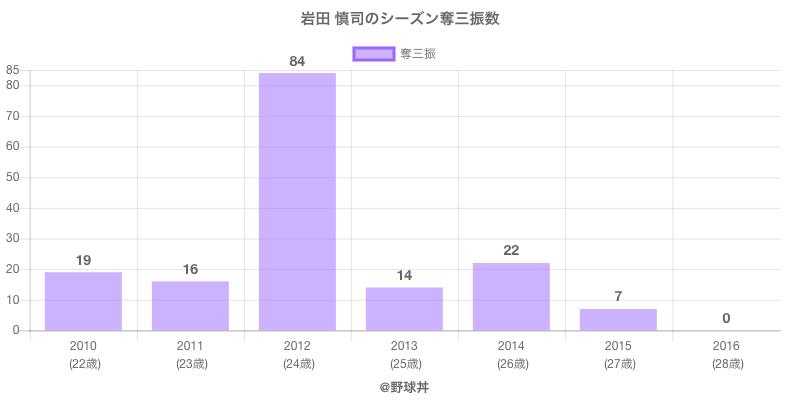 #岩田 慎司のシーズン奪三振数