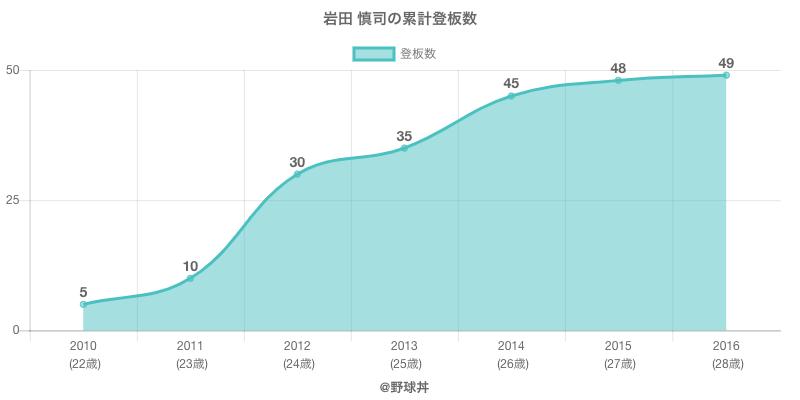 #岩田 慎司の累計登板数