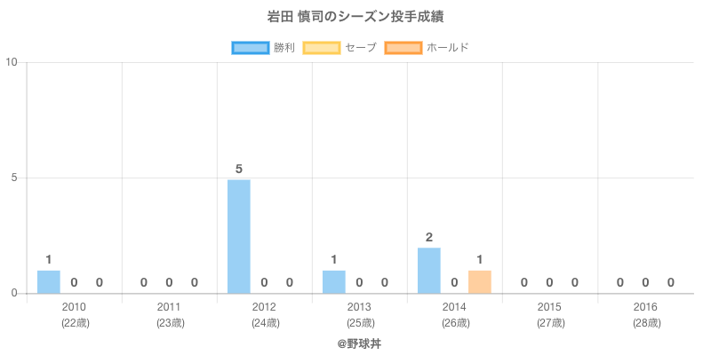 #岩田 慎司のシーズン投手成績