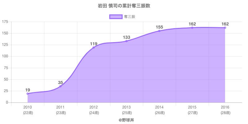 #岩田 慎司の累計奪三振数