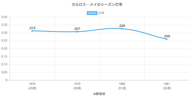 カルロス・メイのシーズン打率
