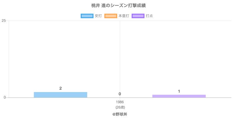 #桃井 進のシーズン打撃成績
