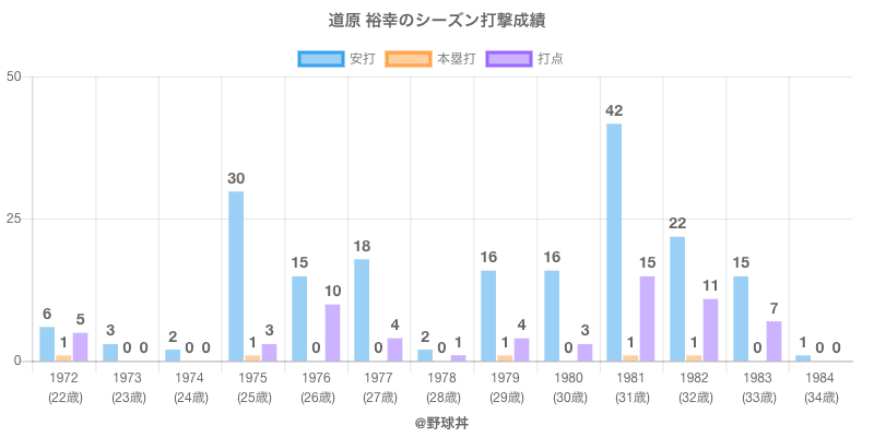 #道原 裕幸のシーズン打撃成績