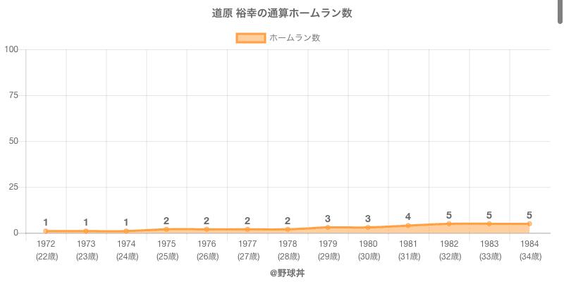 #道原 裕幸の通算ホームラン数