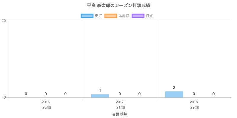 #平良 拳太郎のシーズン打撃成績