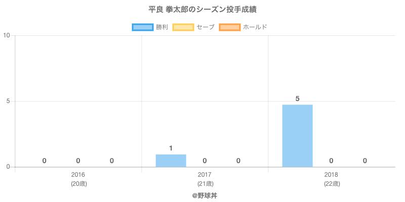 #平良 拳太郎のシーズン投手成績