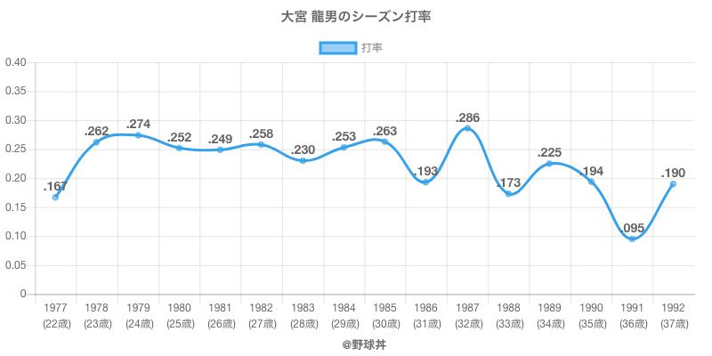 大宮 龍男のシーズン打率