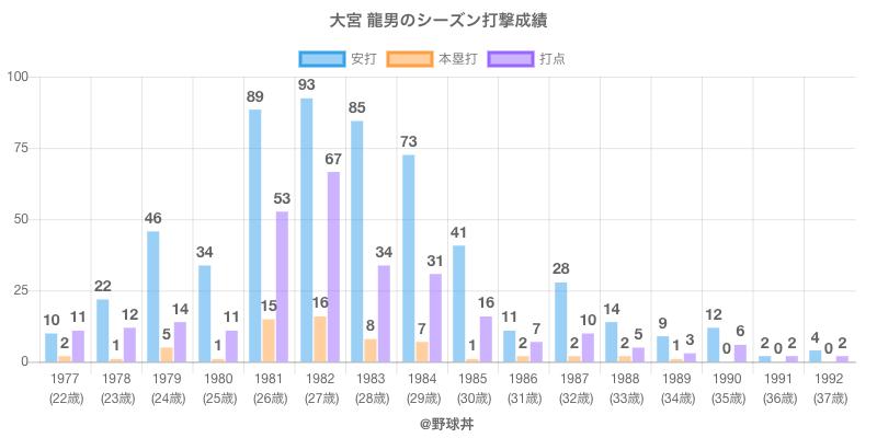 #大宮 龍男のシーズン打撃成績