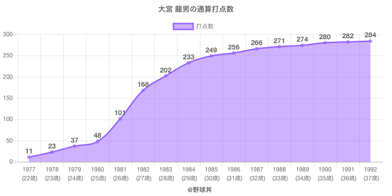 #大宮 龍男の通算打点数
