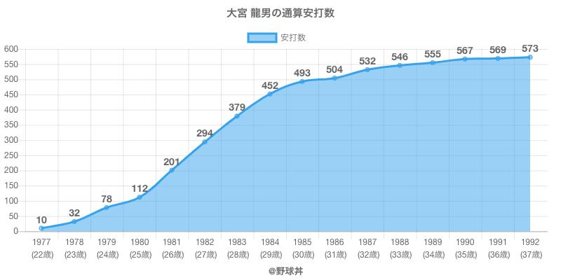 #大宮 龍男の通算安打数