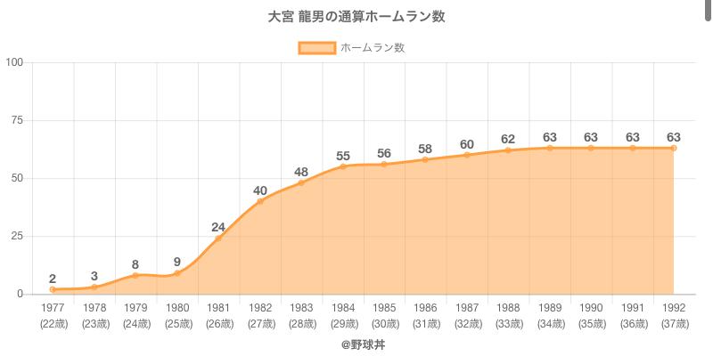 #大宮 龍男の通算ホームラン数