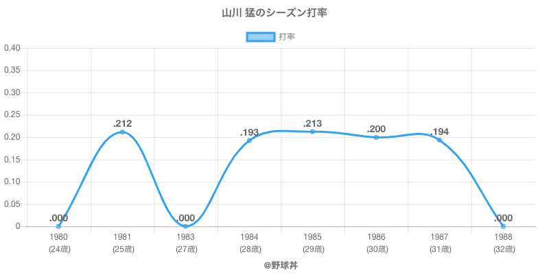 山川 猛のシーズン打率