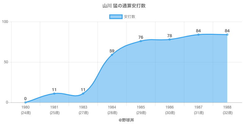 #山川 猛の通算安打数