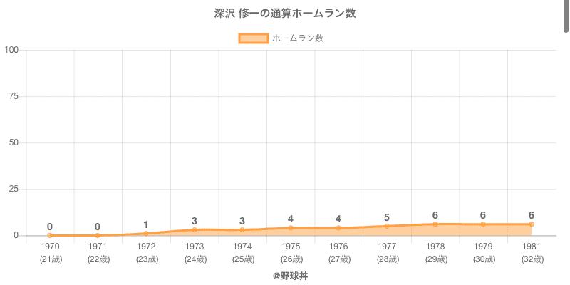 #深沢 修一の通算ホームラン数