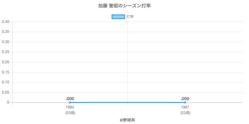 加藤 誉昭のシーズン打率