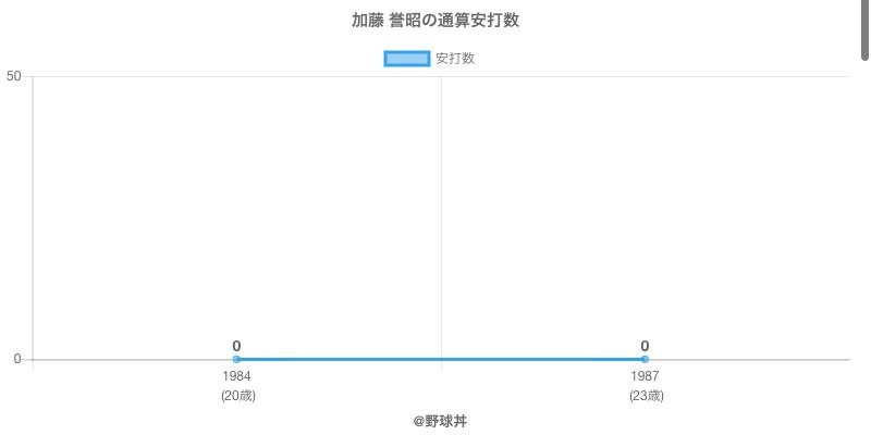 #加藤 誉昭の通算安打数