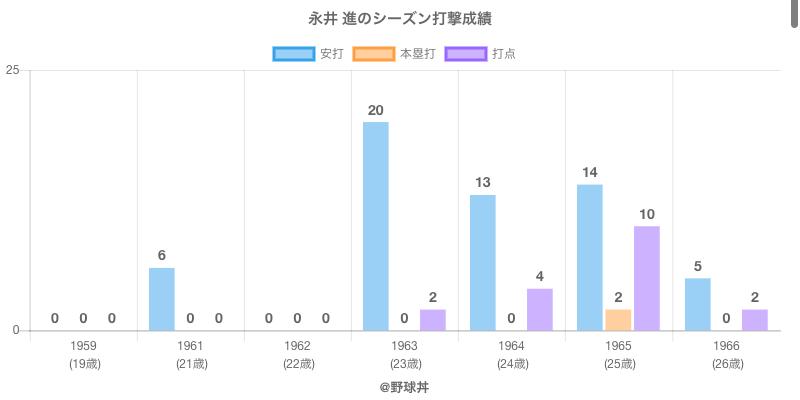 #永井 進のシーズン打撃成績
