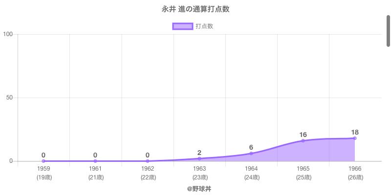 #永井 進の通算打点数