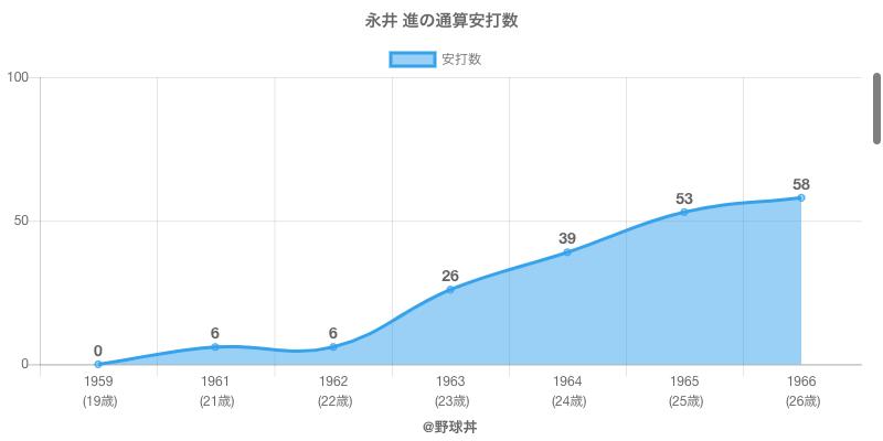 #永井 進の通算安打数