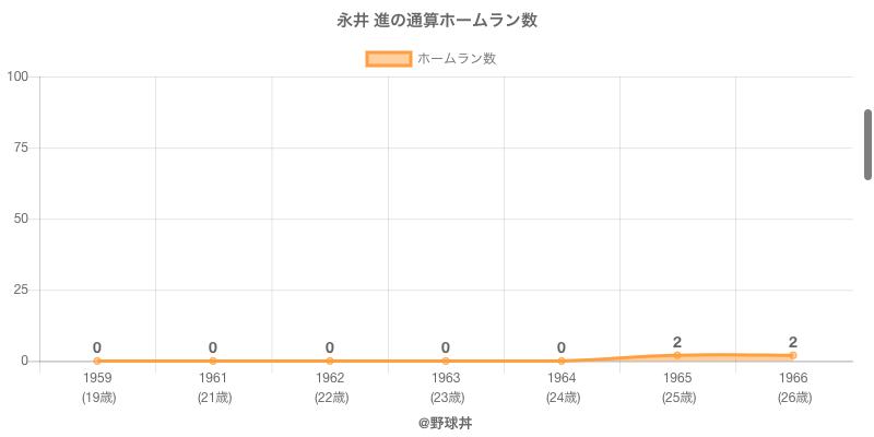 #永井 進の通算ホームラン数