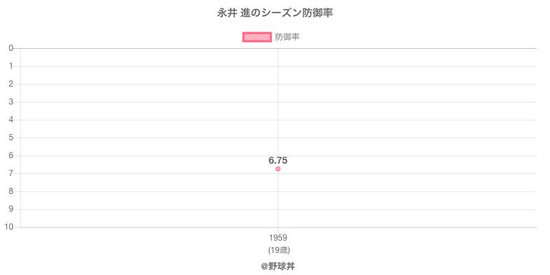 永井 進のシーズン防御率
