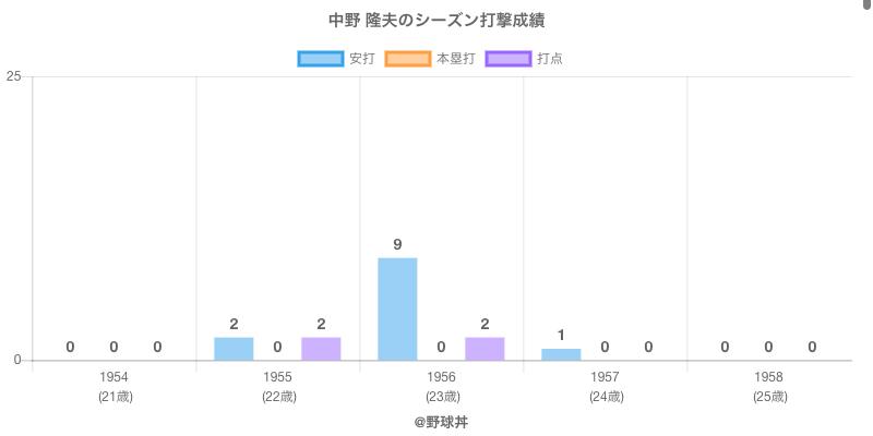 #中野 隆夫のシーズン打撃成績
