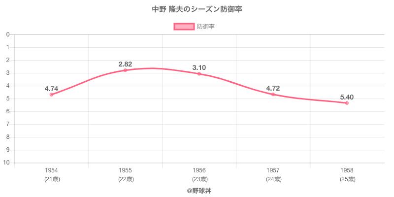 中野 隆夫のシーズン防御率