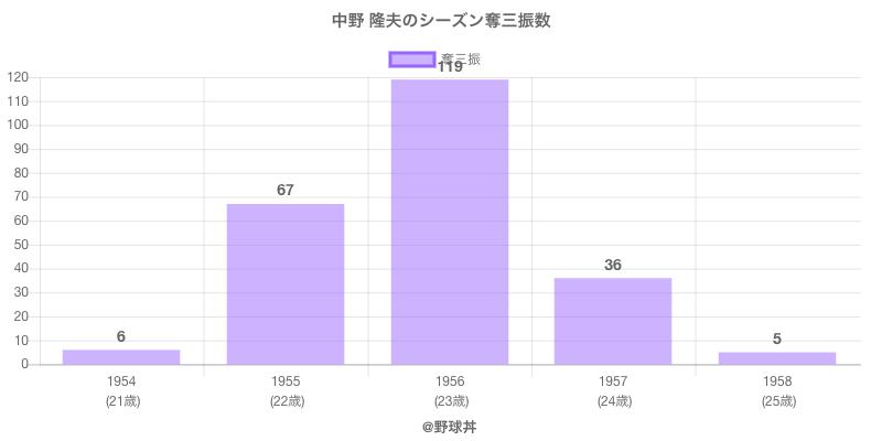 #中野 隆夫のシーズン奪三振数