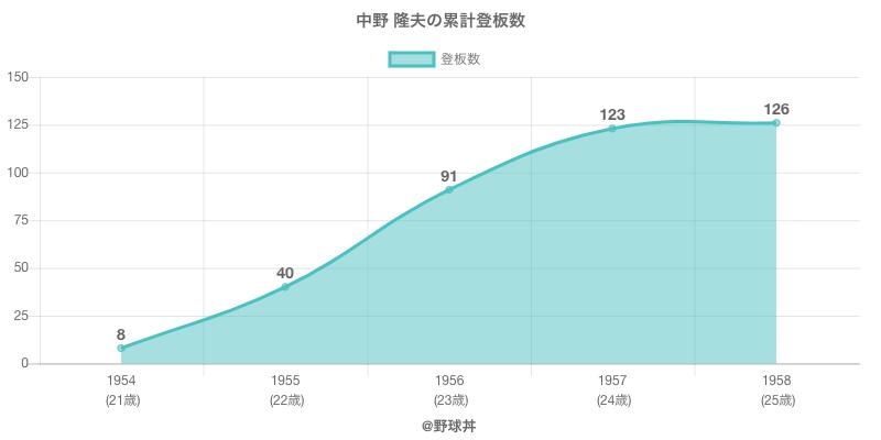 #中野 隆夫の累計登板数