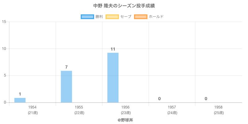 #中野 隆夫のシーズン投手成績