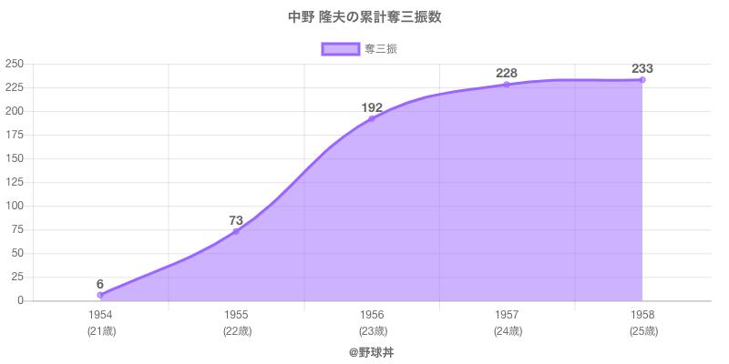 #中野 隆夫の累計奪三振数