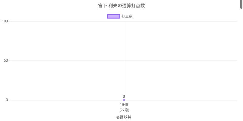 #宮下 利夫の通算打点数
