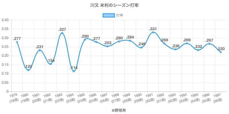 川又 米利のシーズン打率