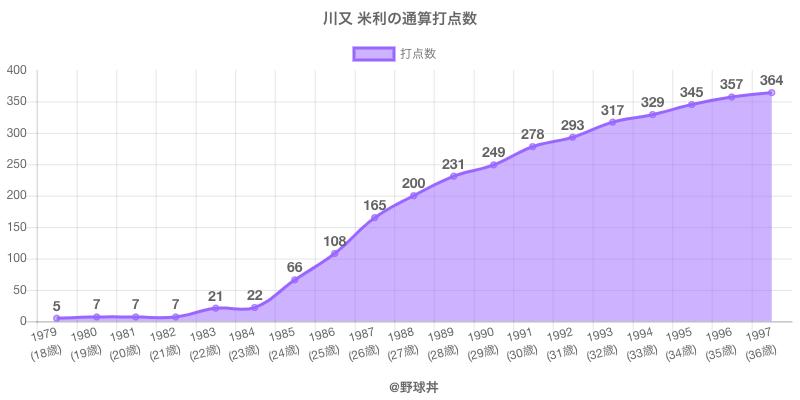#川又 米利の通算打点数