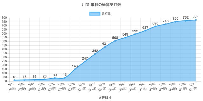 #川又 米利の通算安打数