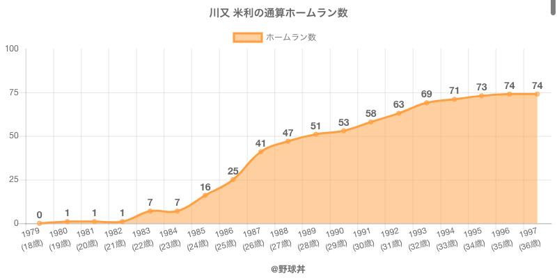#川又 米利の通算ホームラン数