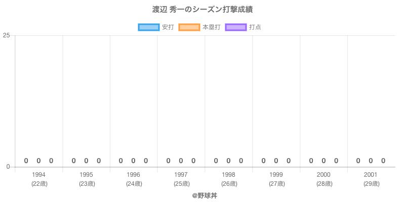 #渡辺 秀一のシーズン打撃成績