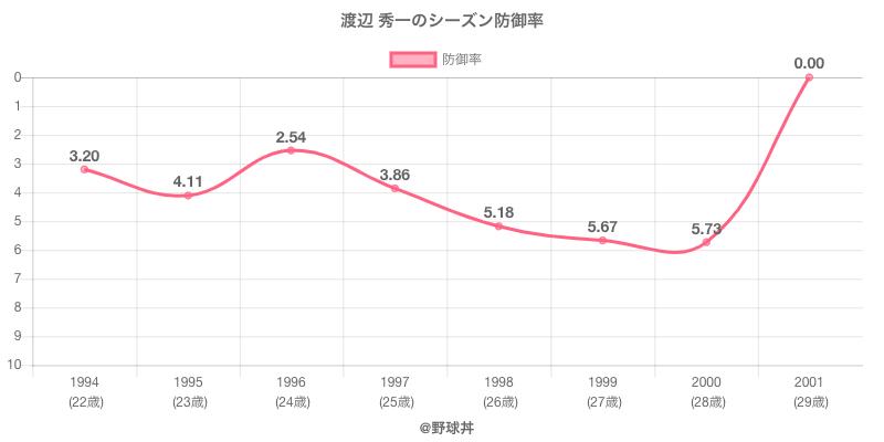 渡辺 秀一のシーズン防御率