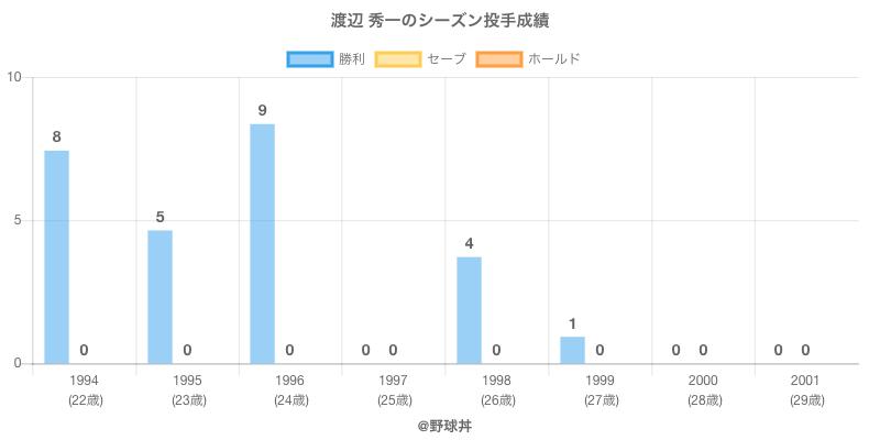 #渡辺 秀一のシーズン投手成績