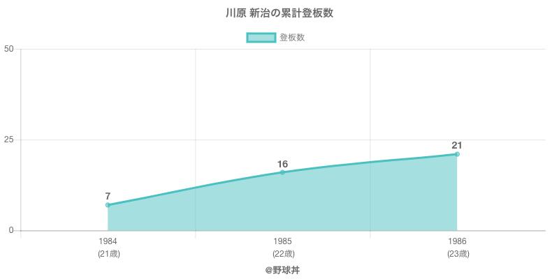 #川原 新治の累計登板数