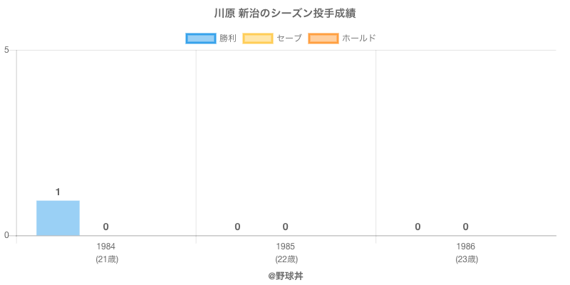 #川原 新治のシーズン投手成績