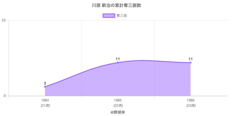 #川原 新治の累計奪三振数